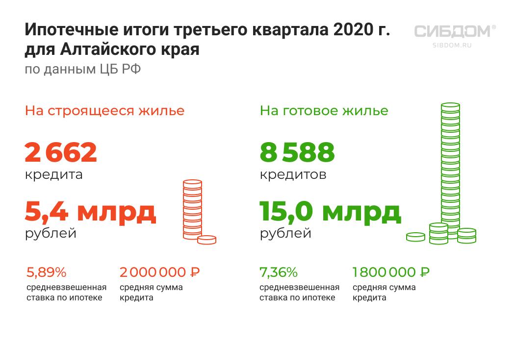 ипотечный рынок Алтайского края 2020